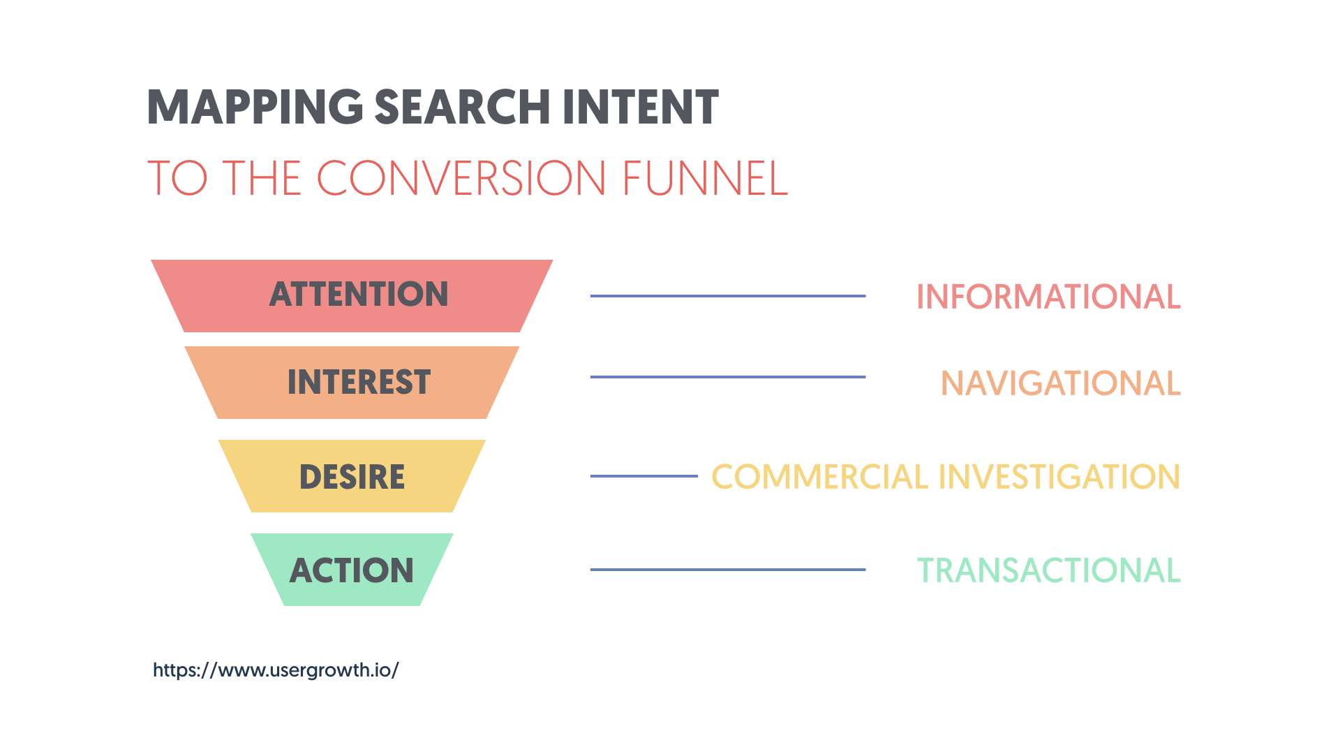 Mapping Search Intent to the Conversion Funnel