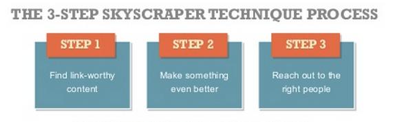 The Skyscraper Technique in three steps