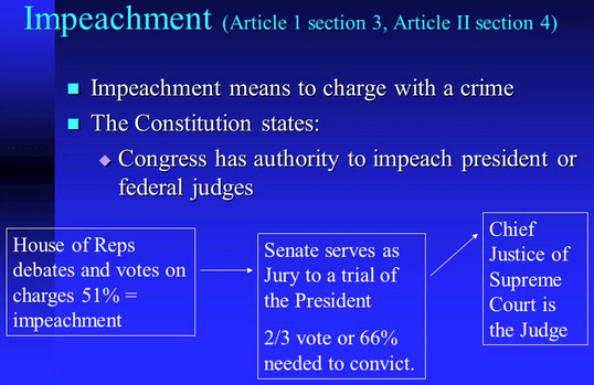 Image result for US CONSTITUTION ARTICLE I SECTION II CLAUSE 5