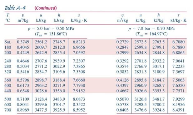 Thermodynamic Tables Air English Units Brokeasshome Com