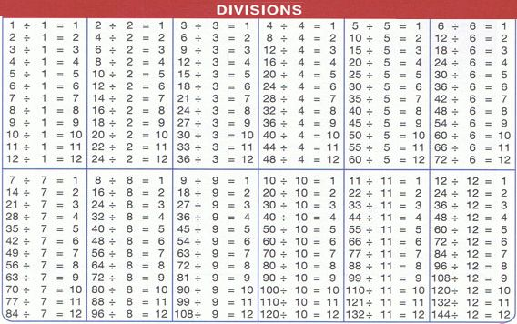 Crush image throughout printable division tables