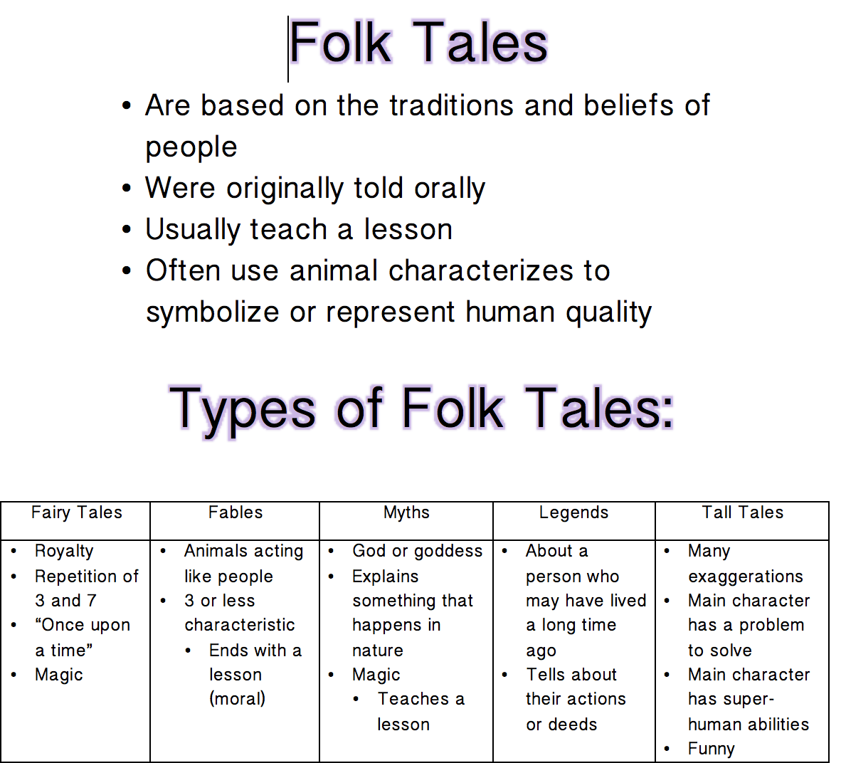 Write A Fable Rubric