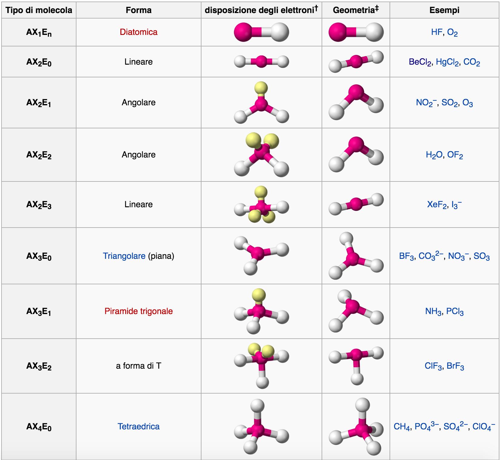 Presentazione Chimica
