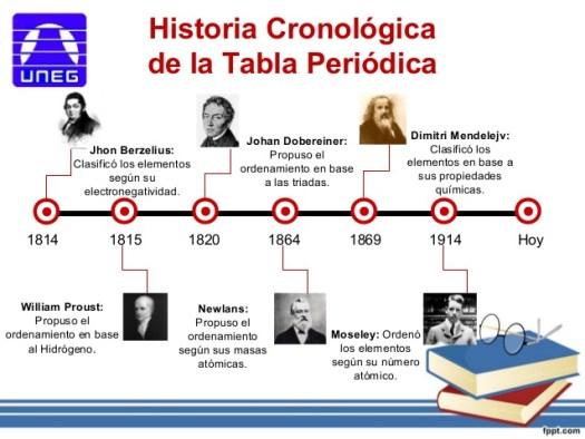 Tabla periodica de los elementos historia pdf periodic la tabla periodica urtaz Gallery