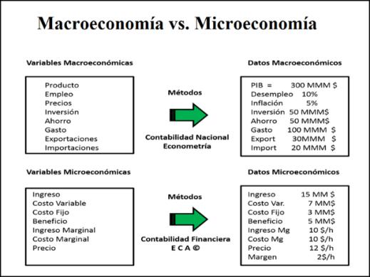 Resultado de imagen para microeconomia