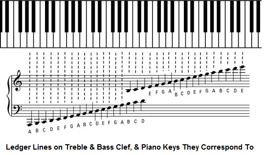 How Do You Read The Music Notes Above Below The Staff In Piano Sheet Music Socratic