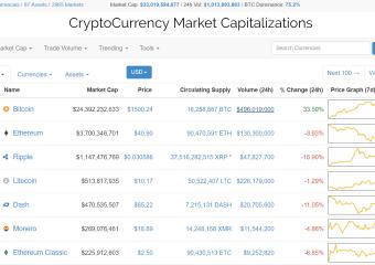 bitcoin2 - Coinmarketcap.com just set the price of Bitcoin to $1500
