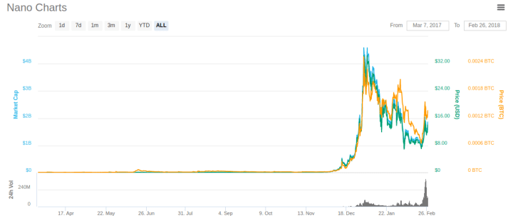 NANO coinmarketcap - What is NANO? All You Need To Know