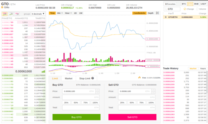 binance trade page - Guide: How To Buy Gifto (GTO) On Binance Exchange