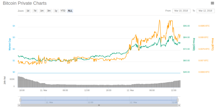 btcp chart 1024x512 - What is Bitcoin Private - All You Need To Know