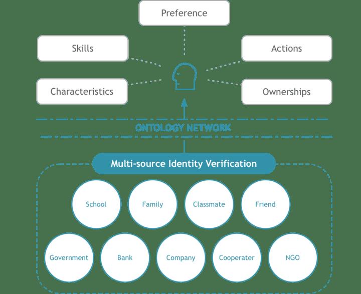 онтологично приложение - Какво представлява онтологията (ONT)? Всичко, което трябва да знаете