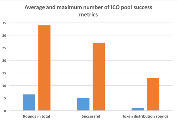 Measuring 300x205 - ICO Pool Market Overview