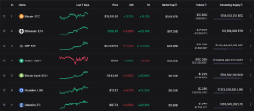 Binance Cryptocurrency prices