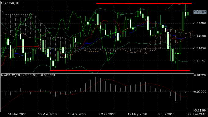 daily gbpusd