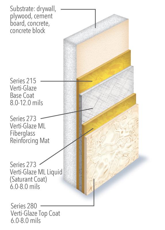 Verti-Glaze ML Diagram