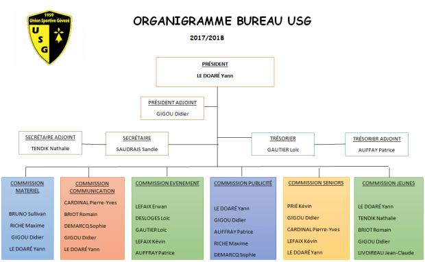 Organigramme USG 2017-2018