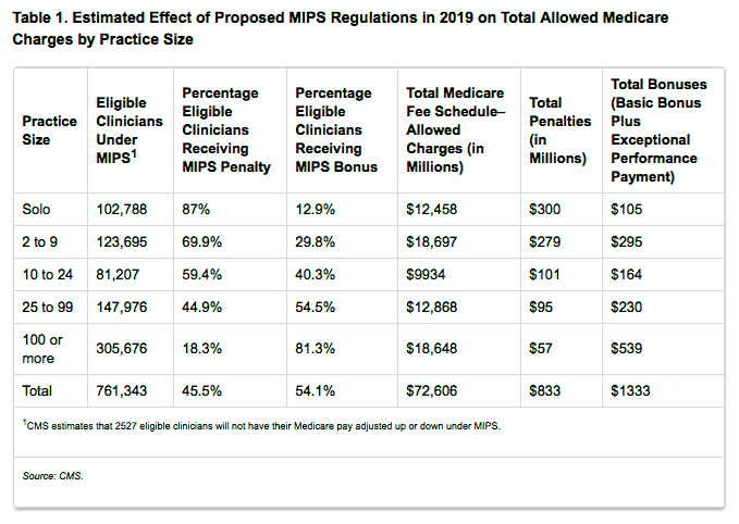 MACRA 2016 Proposed Rule   U S  Health Policy Gateway