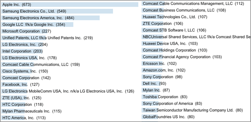 Patent Trial - Big Tech PTAB Petitions