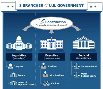 USA 3 branches of govt