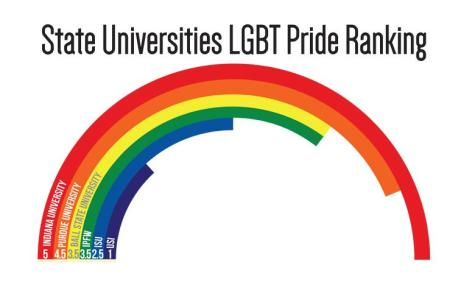 USI falls short on LGBT support