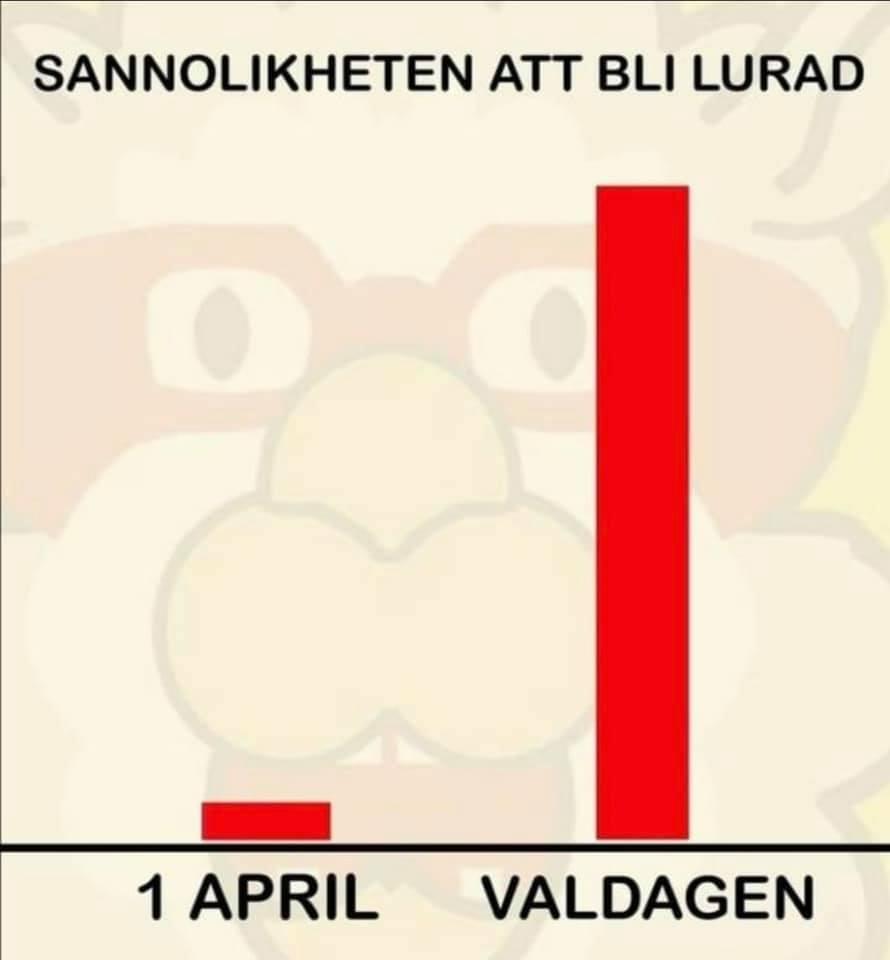 Sannolikheten att bli lurad. När är det mest sannolikt att bli lurad? På 1 april eller valdagen?