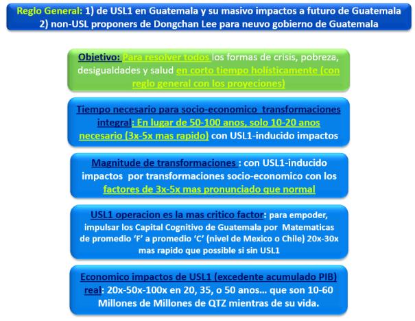 USL1 reglo general a Guatemala