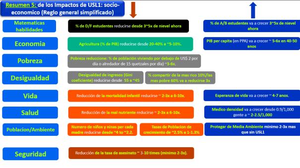Socio-economic impactos a Guatemala de la USL1