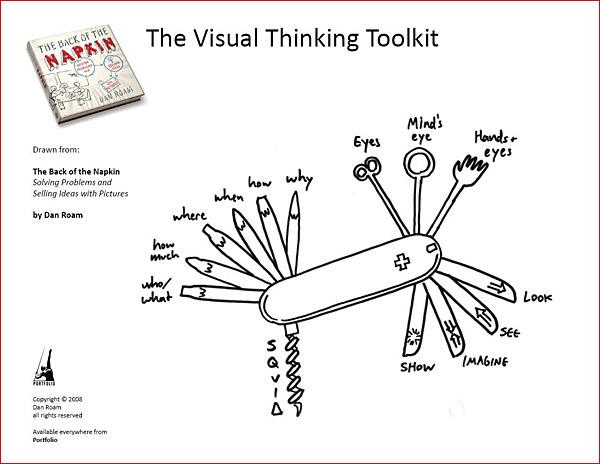 Visual Thinking Toolkit Dan Roam Back of the Napkin