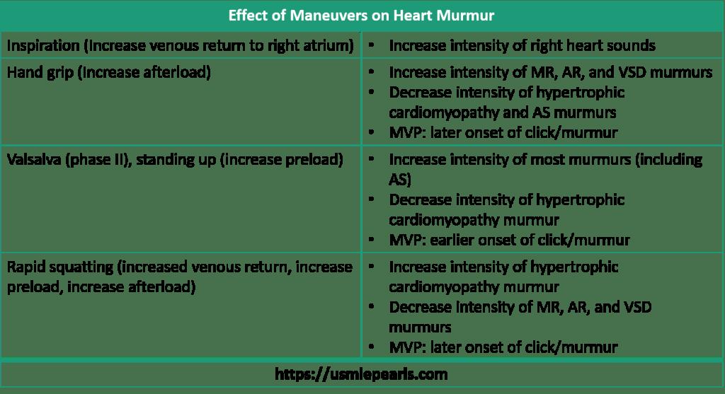 Effect of Maneuvers on Heart Murmur
