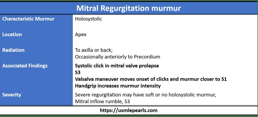 Mitral regurgitation murmur