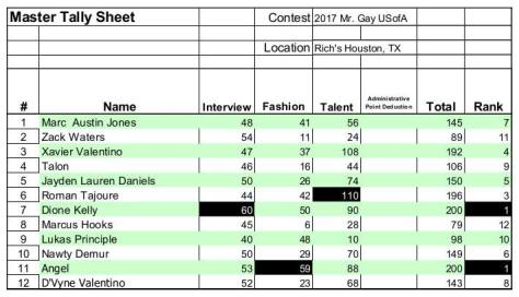 Mr. Gay USofA 2017 Final Night Scores