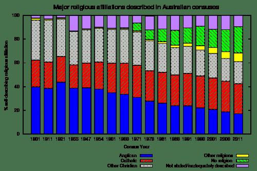 500px-australianreligiousaffiliation-svg