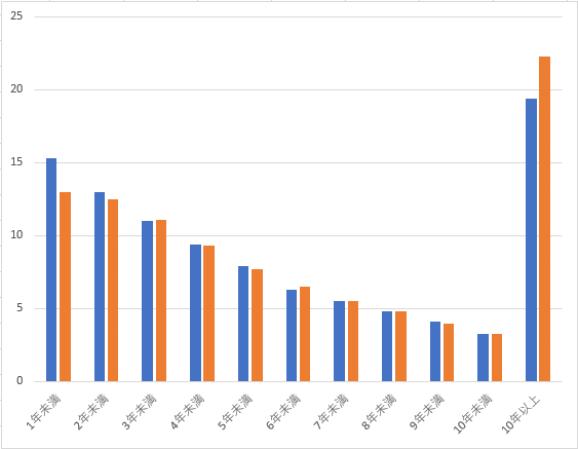 再婚までの年数を表したグラフ