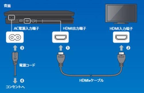 PS4 接続説明