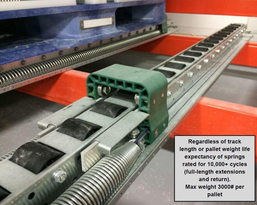 Spring-Rail Pushback Pallet Rack stopper