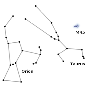 M45 means Messier 45, which is the Pleiades. Here, you see how Taurus protects the Pleiades. (Image from Wikipedia.)