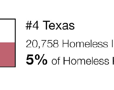 Homeless in U.S.