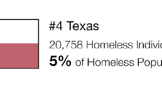 Homeless in U.S.