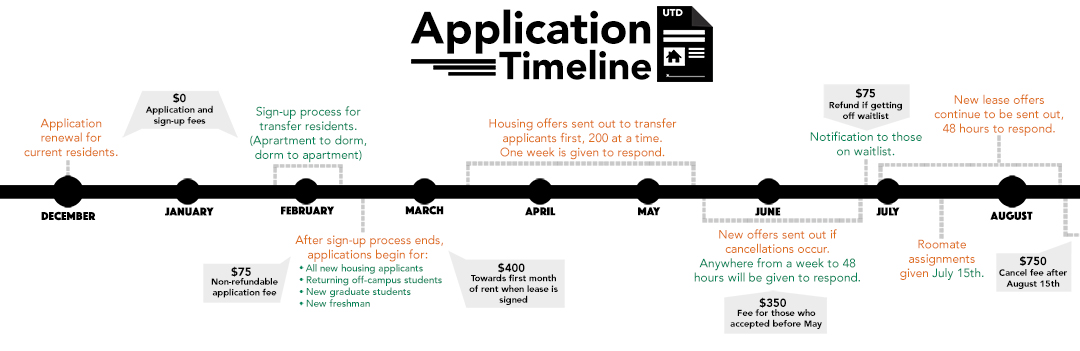 Web Application Timeline