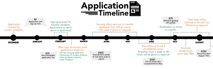 Web Application Timeline