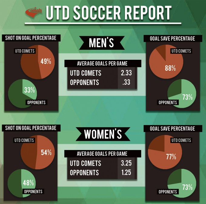 UTD Soccer Statistics 2