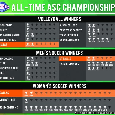 All-time ASC Championships