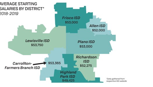 RISD proposes possible new teacher salary raises