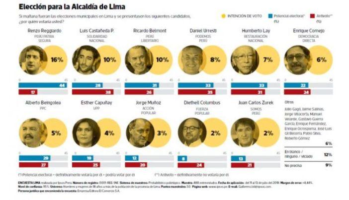 Bla Imagen vía: El Comercio
