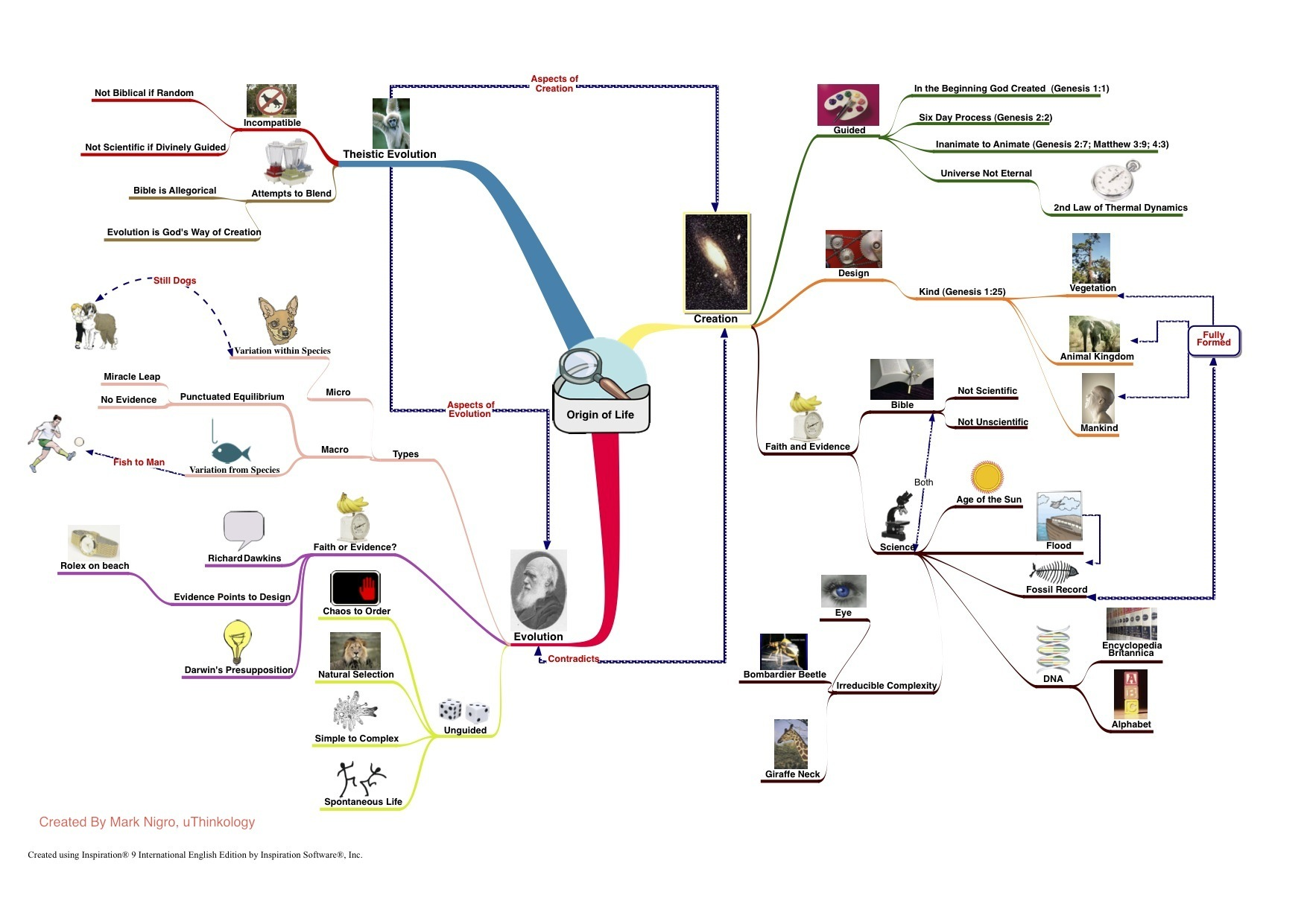 Creation Evolution Or Both A Visual Concept Map On The