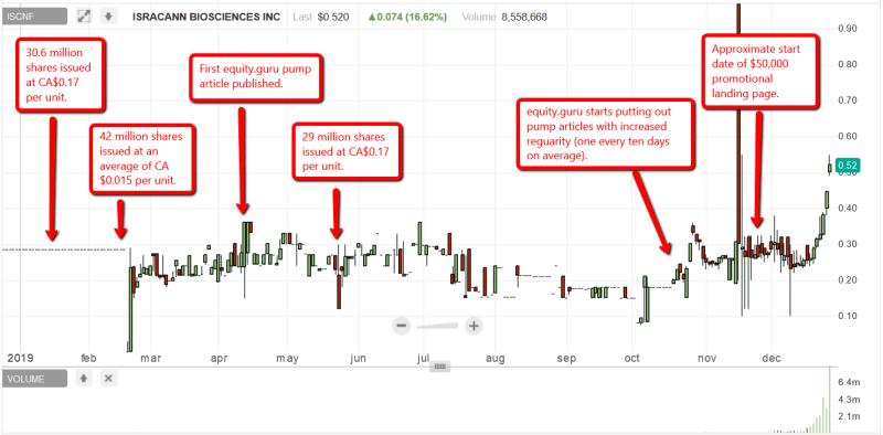 ISCNF short report scam timeline
