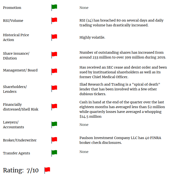CYDY short report red flags