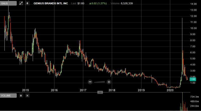 Iroquois Capital Management LLC GNUS price decline long term