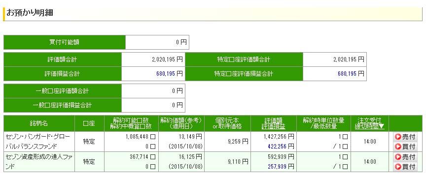 セゾン投信平成27年10月9日現在の評価額