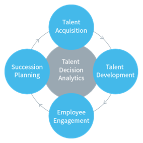 Harrison talent analytics